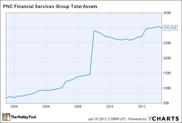 PNC Total Assets Chart