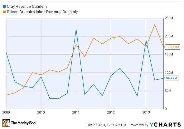 CRAY Revenue Quarterly Chart