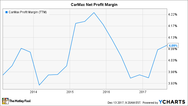 KMX Profit Margin (TTM) Chart