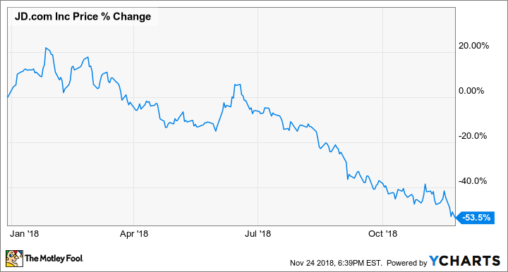 why jd com stock is down 53 this year the motley fool