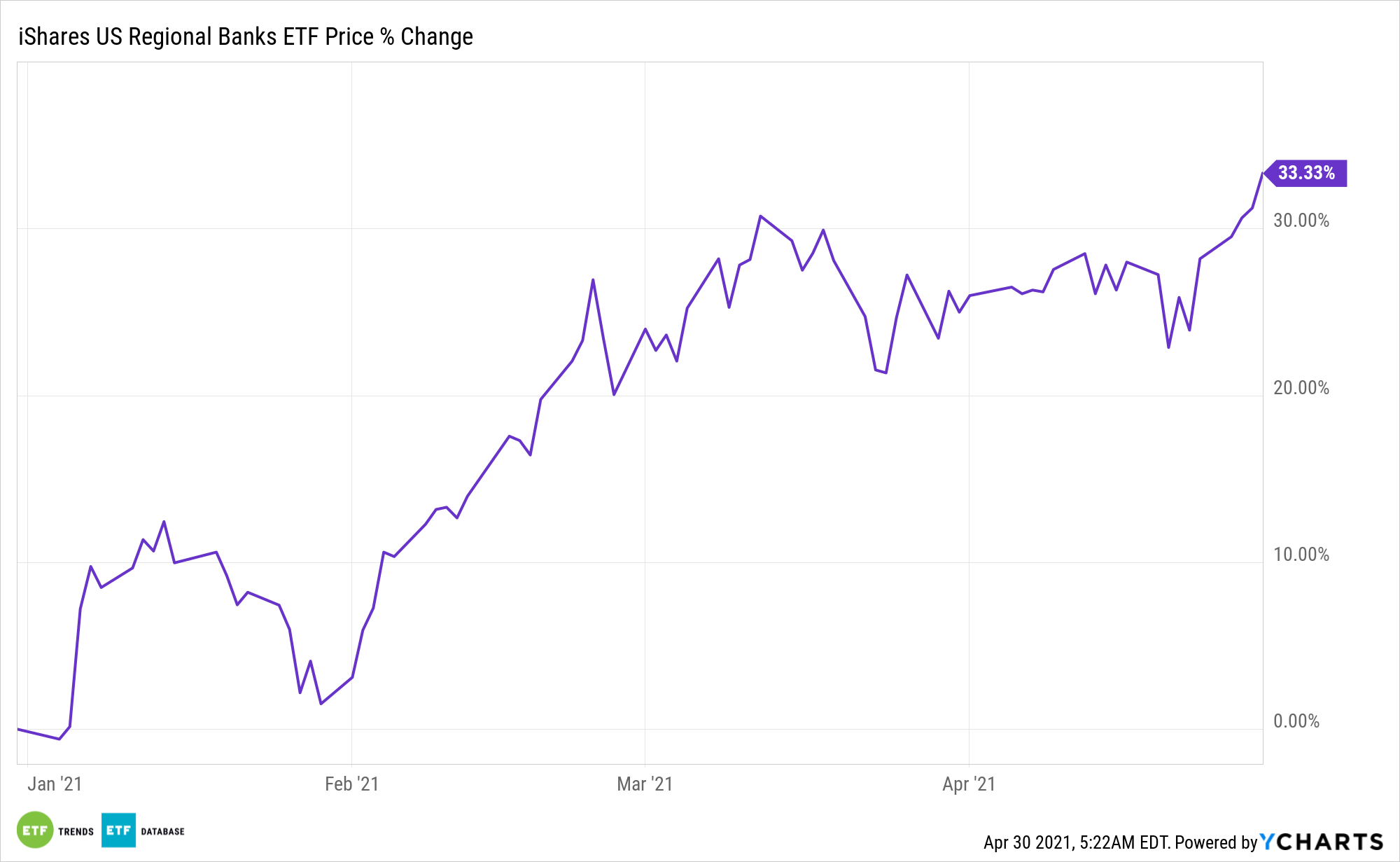 IAT Chart