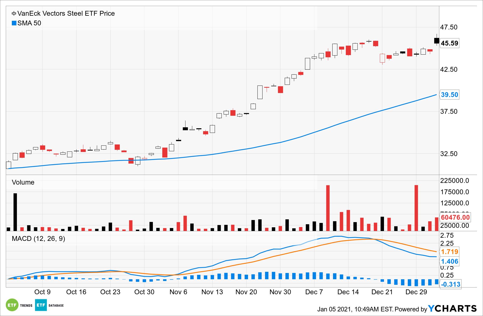 SLX Chart