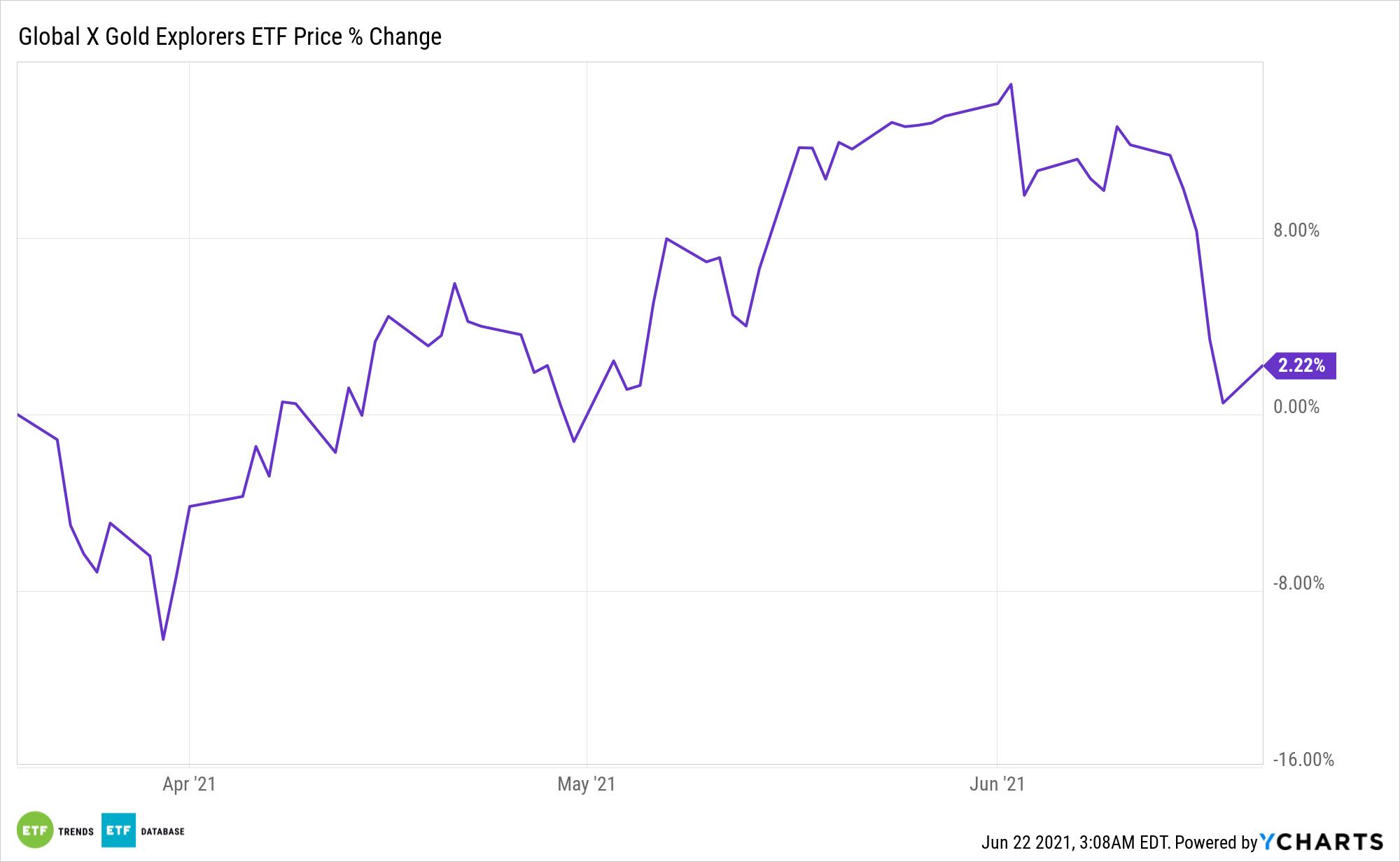 GOEX Chart