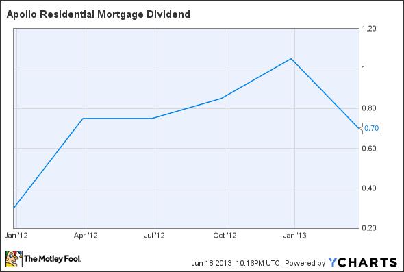AMTG Dividend Chart