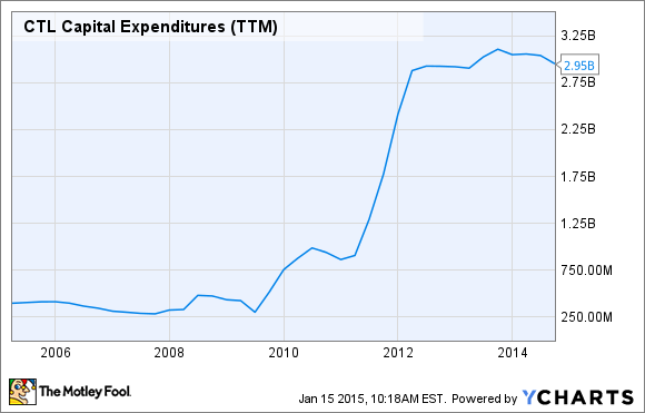 CTL Capital Expenditures (TTM) Chart