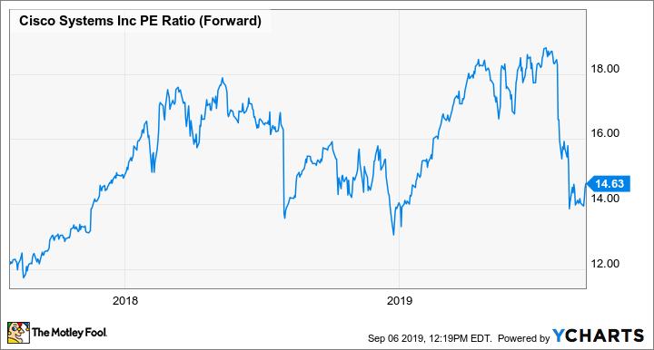 CSCO PE Ratio (Forward) Chart