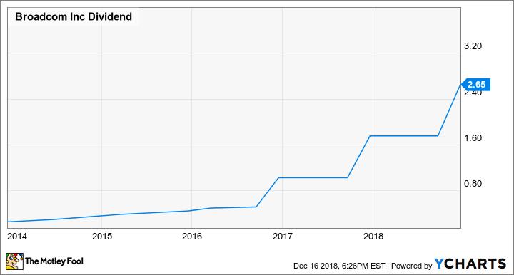 AVGO Dividend Chart