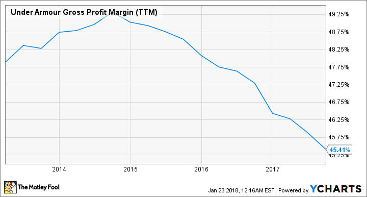 UAA Gross Profit Margin (TTM) Chart