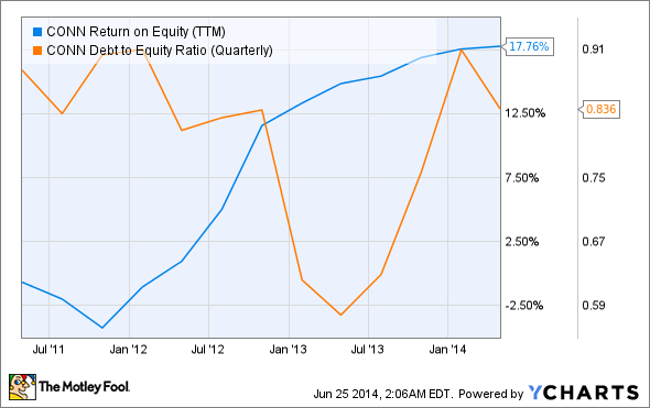 CONN Return on Equity (TTM) Chart