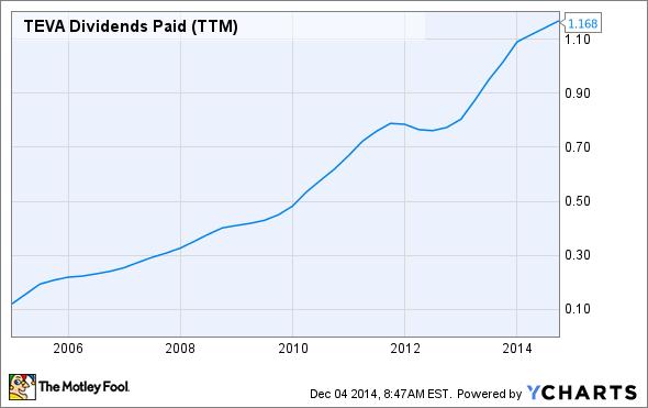 TEVA Dividends Paid (TTM) Chart