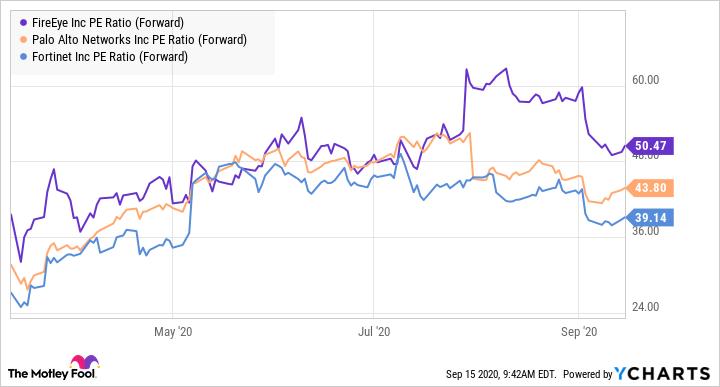 FEYE PE Ratio (Forward) Chart