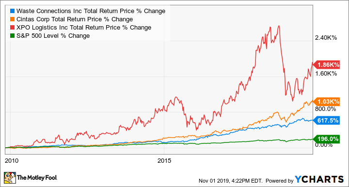 WCN Total Return Price Chart