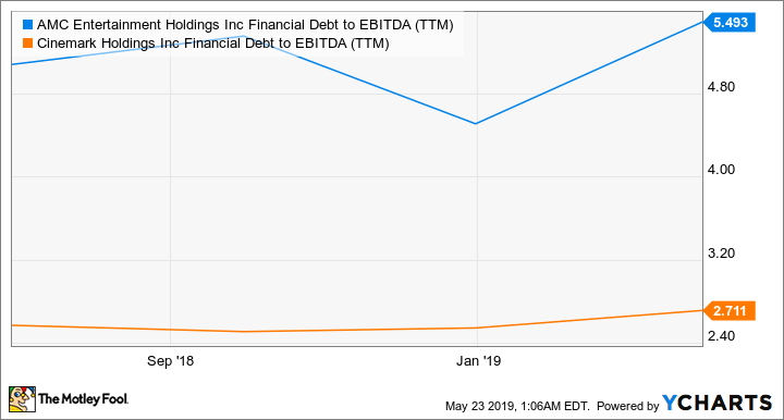 AMC Financial Debt to EBITDA (TTM) Chart