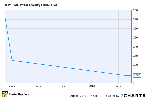 FR Dividend Chart