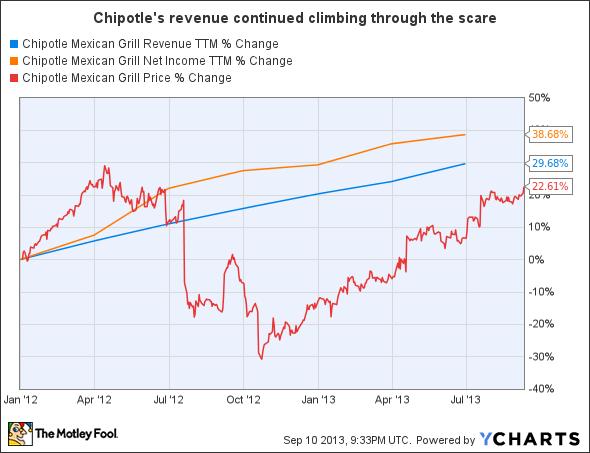 CMG Revenue TTM Chart