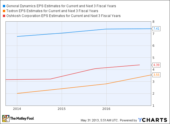 GD EPS Estimates for Current and Next 3 Fiscal Years Chart