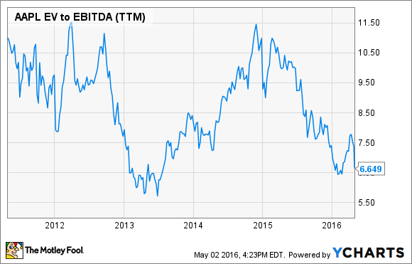 AAPL EV to EBITDA (TTM) Chart