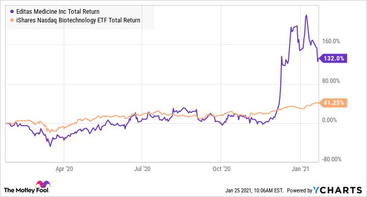 EDIT Total Return Level Chart