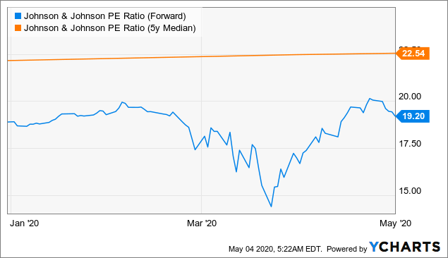 P/E ratio Johnson & Johnson