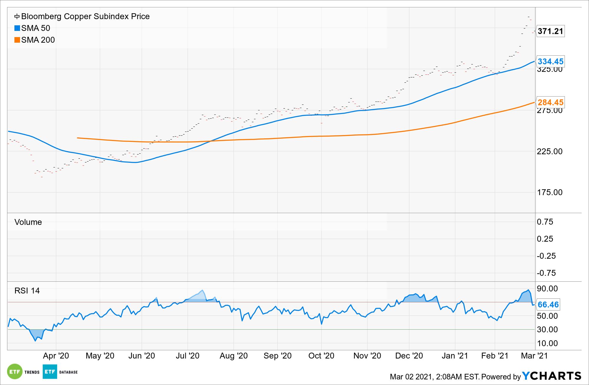 ^BCUS Chart