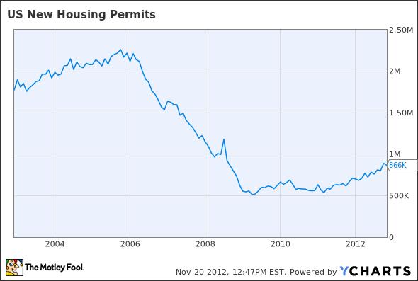 US New Housing Permits Chart