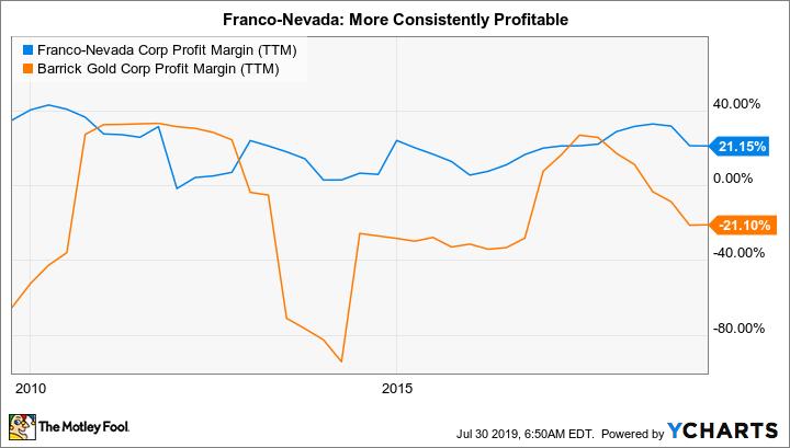 FNV Profit Margin (TTM) Chart