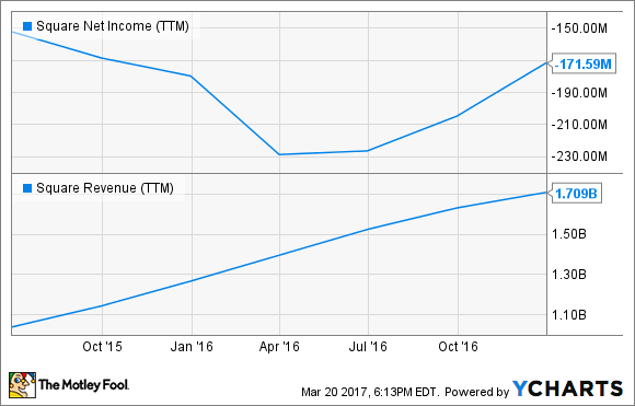 SQ Net Income (TTM) Chart