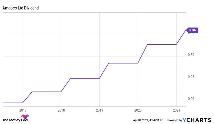 DOX Dividend Chart