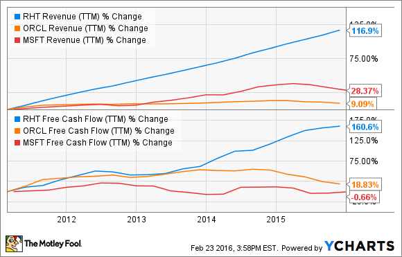 RHT Revenue (TTM) Chart