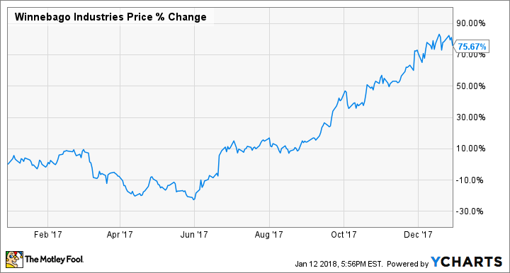 Why Winnebago Industries, Inc  Stock Soared 76% Last Year