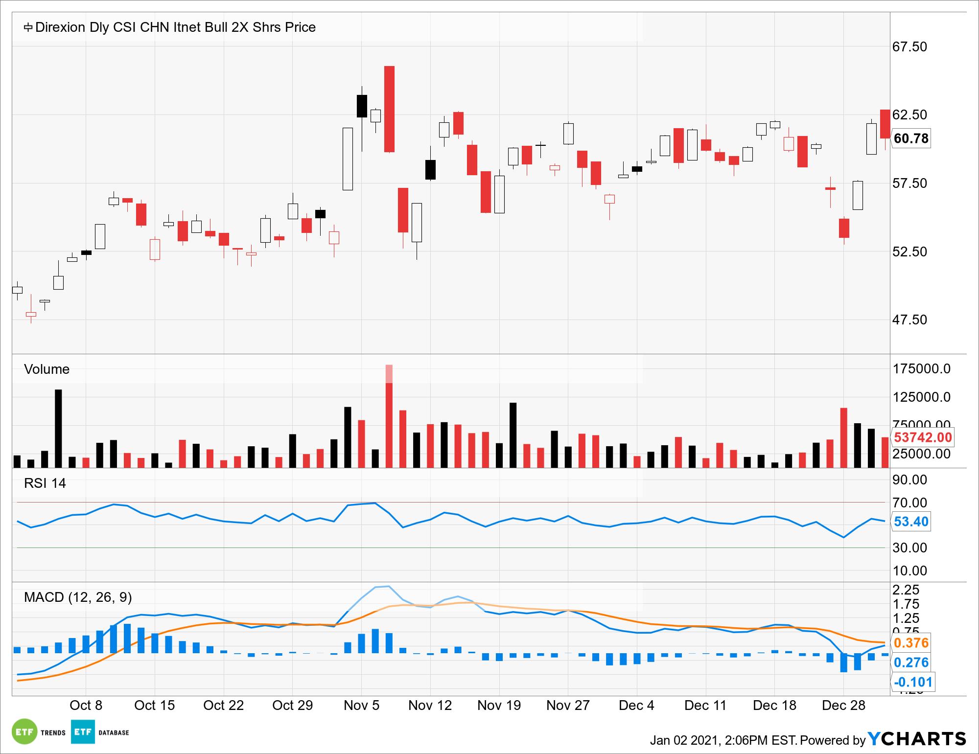 CWEB Chart