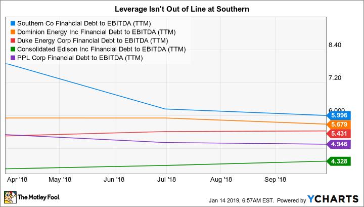 SO Financial Debt to EBITDA (TTM) Chart