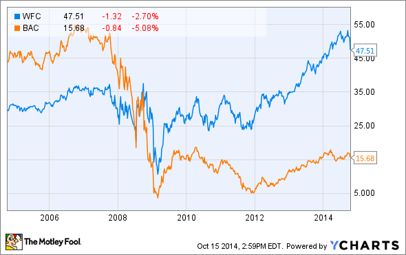 better dividend bank stock  bank of america vs  wells