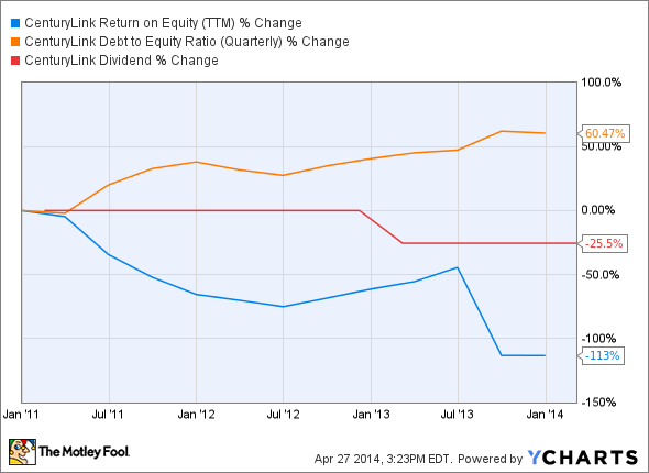 CTL Return on Equity (TTM) Chart