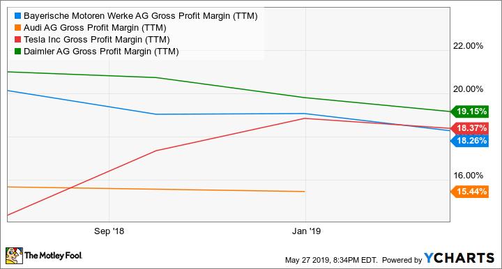 BMWYY Gross Profit Margin (TTM) Chart