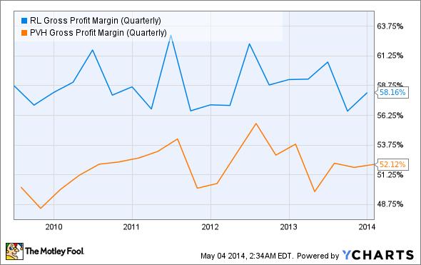 RL Gross Profit Margin (Quarterly) Chart