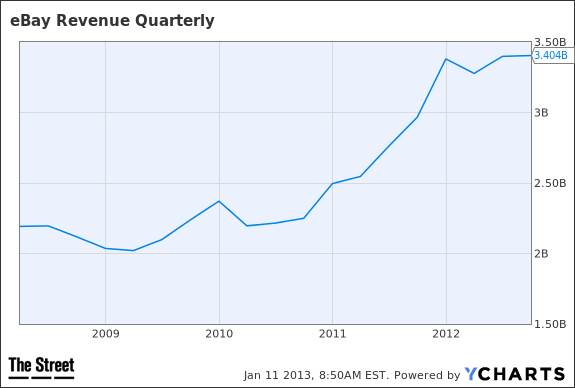 EBAY Revenue Quarterly Chart
