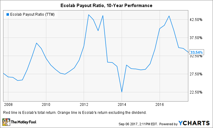ECL Payout Ratio (TTM) Chart