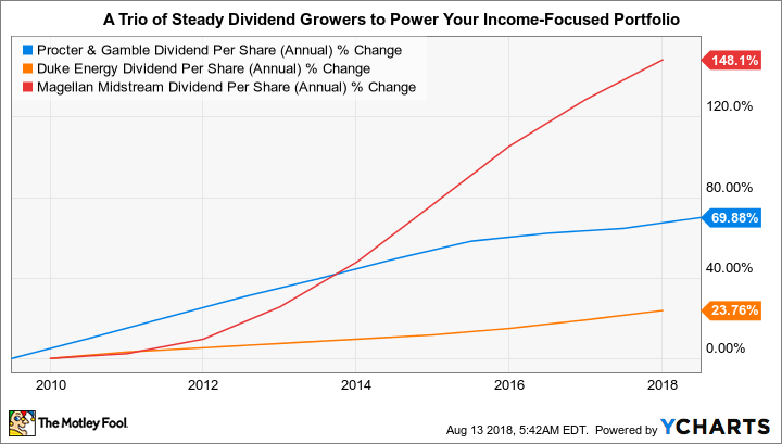 PG Dividend Per Share (Annual) Chart