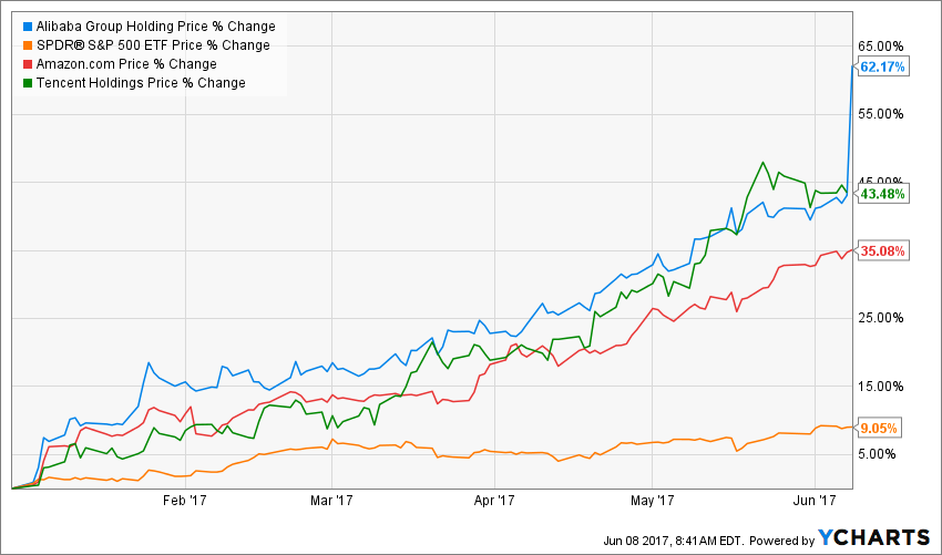 Alibaba Stock Fashion Dresses Baba | a complete baba overview by marketwatch. alibaba stock fashion dresses