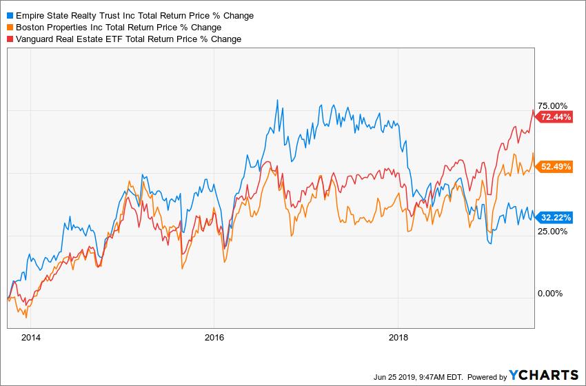 ESRT Total Return Price Chart