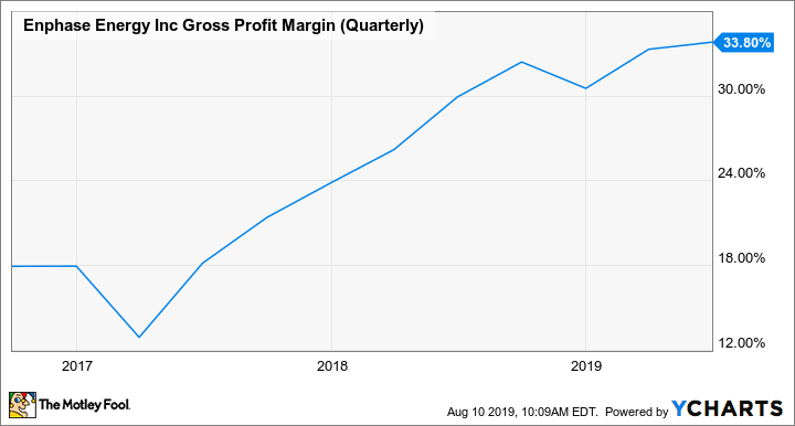 ENPH Gross Profit Margin (Quarterly) Chart