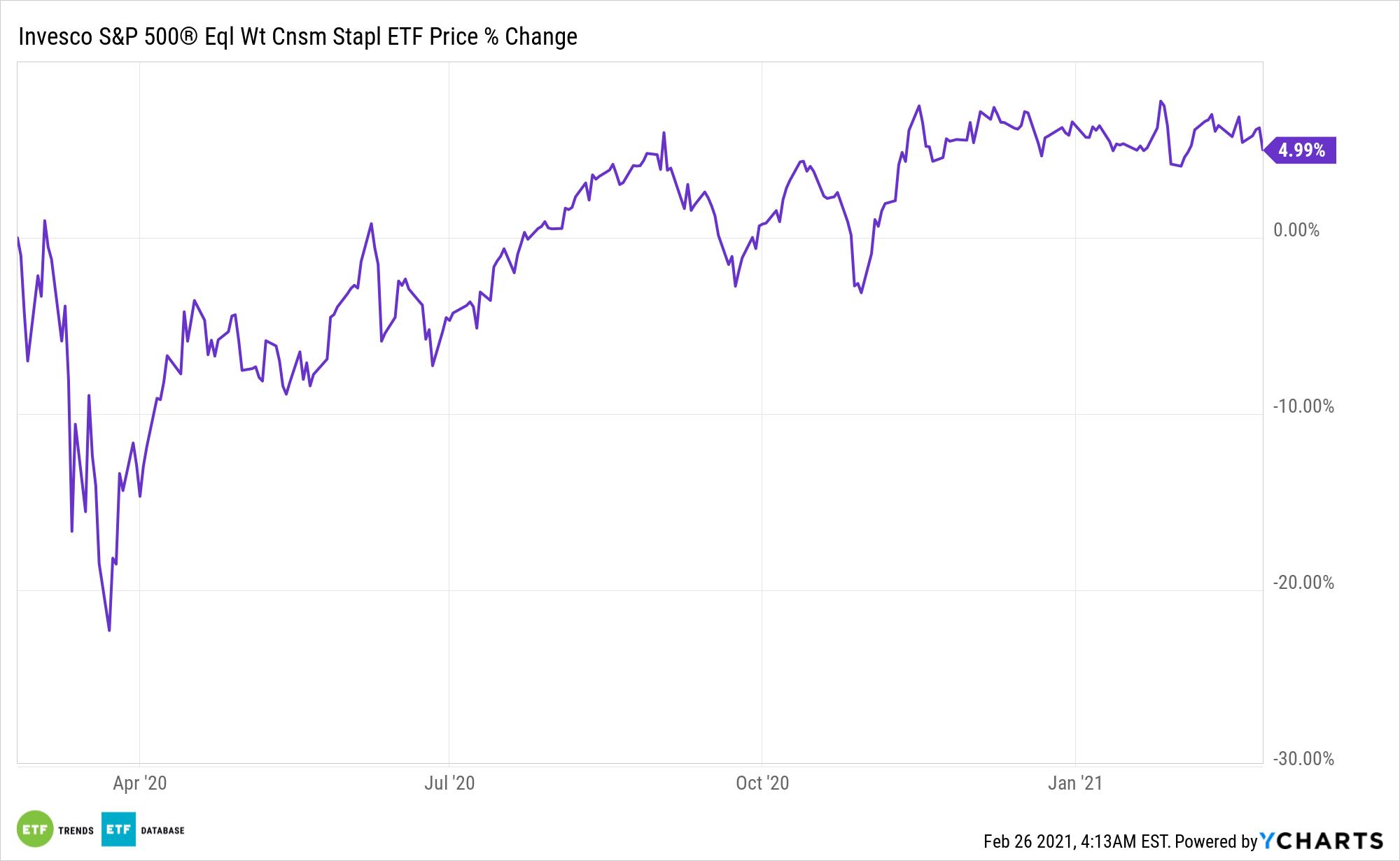 RHS Chart