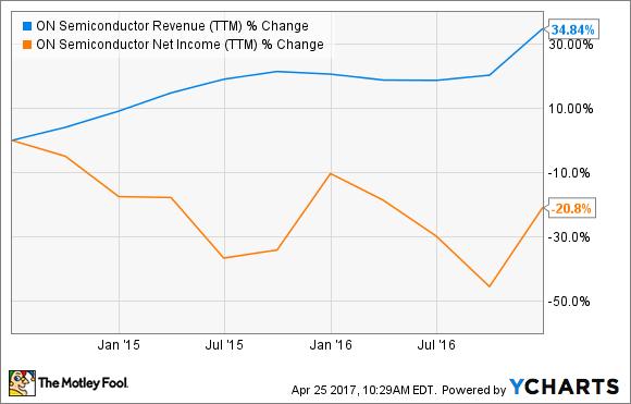 ON Revenue (TTM) Chart