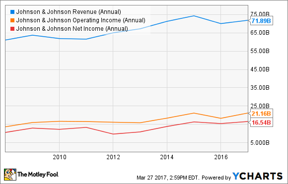 JNJ Revenue (Annual) Chart