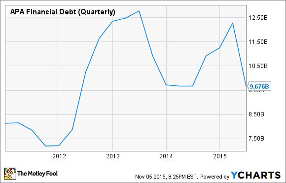 APA Financial Debt (Quarterly) Chart