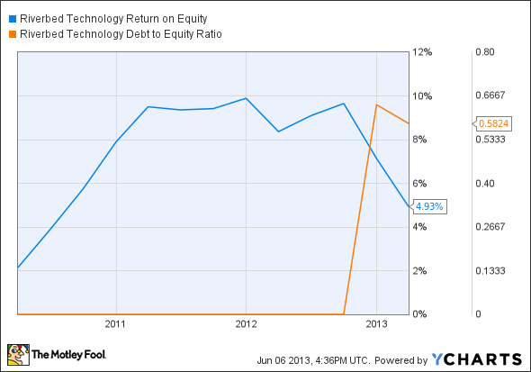 RVBD Return on Equity Chart