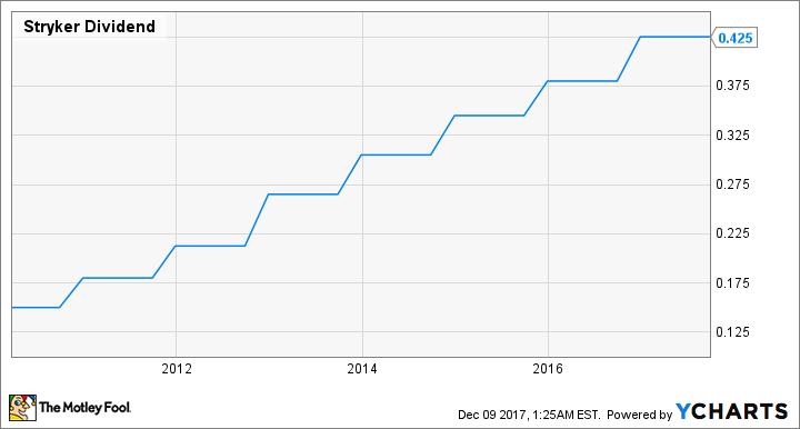 SYK Dividend Chart