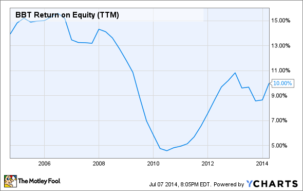 BBT Return on Equity (TTM) Chart