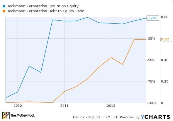 HEK Return on Equity Chart